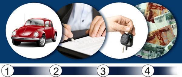 процедура выкупа авто
